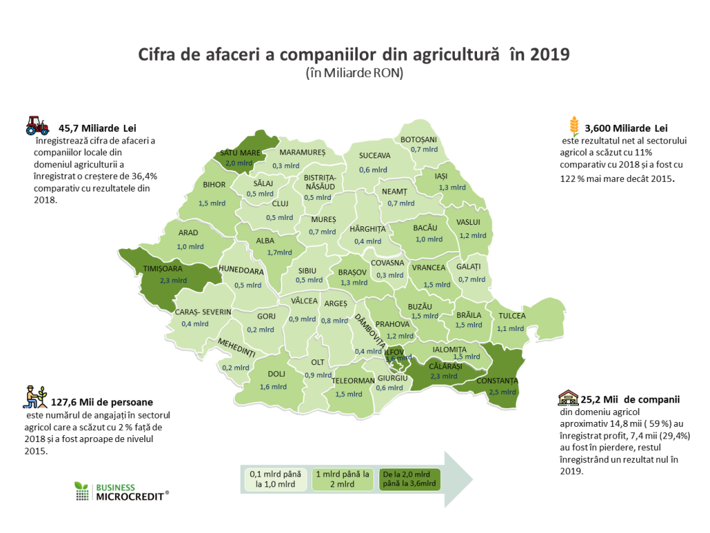 Cifra afaceri agricultura